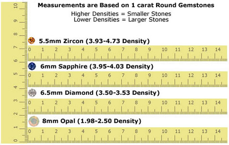 Gemstone Size to Weight Comparison Example