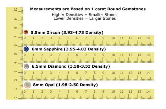 gemstone size to weight ratio