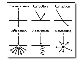 Light-Beam Behavior