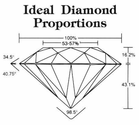 Brilliant Cut Diamond Proportions