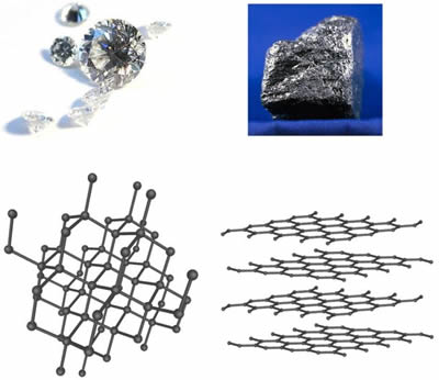 Diamond and Graphite Structure