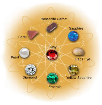 Jyotish Gems
